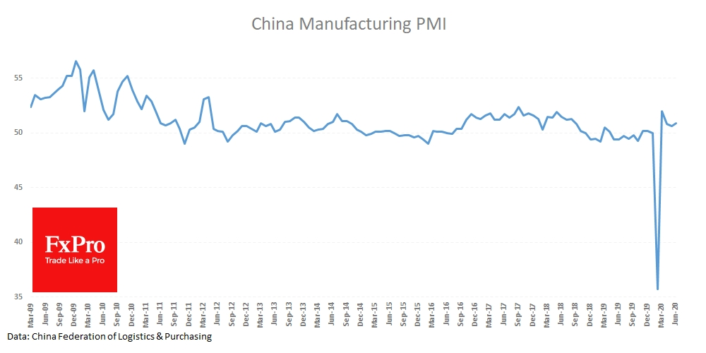 China Manufacturing PMI grew above expectations