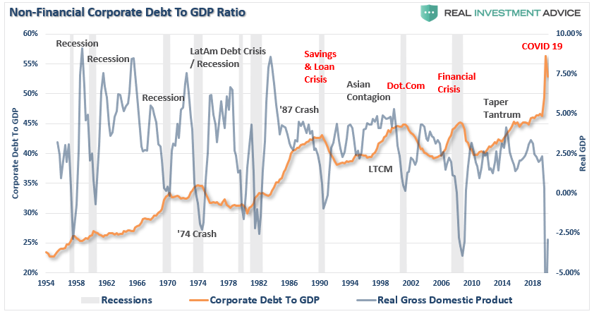 Corporate Debt To GDP-Ratio