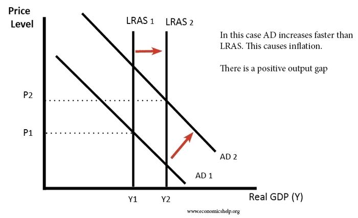 LRAS Chart