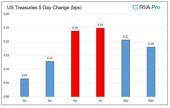 US Treasuries 5-Day Change