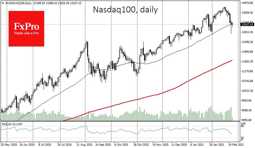 Nasdaq100 got support on decline below 50-DMA