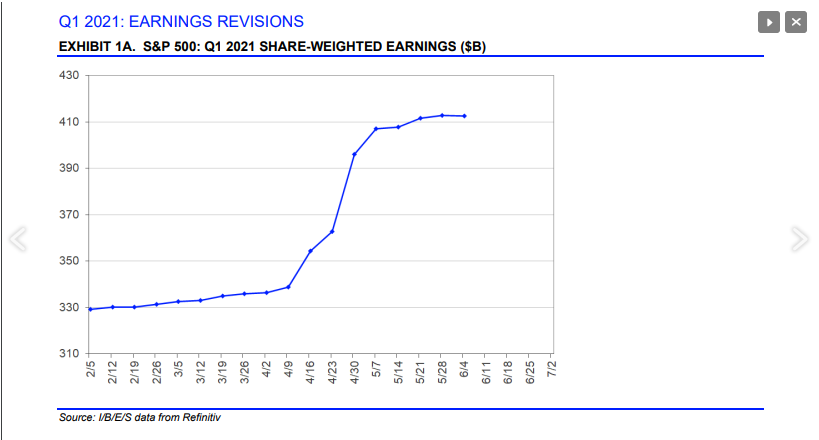 SP Q1 2021 Earnings Revisions