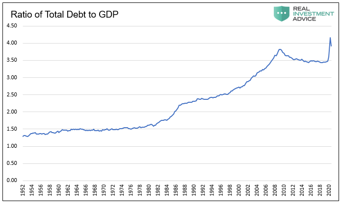 Total Debt To GDP Ratio Chart