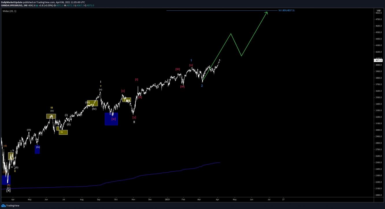 S&P500 Technical Analysis