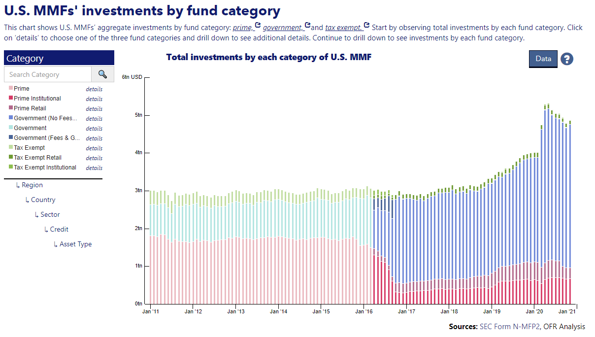 US MMFs Investment By Fund Category