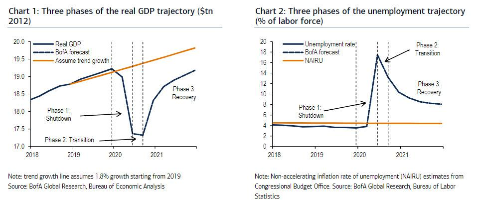 Three Phases Of Real GDP And Unemployment Trajectory