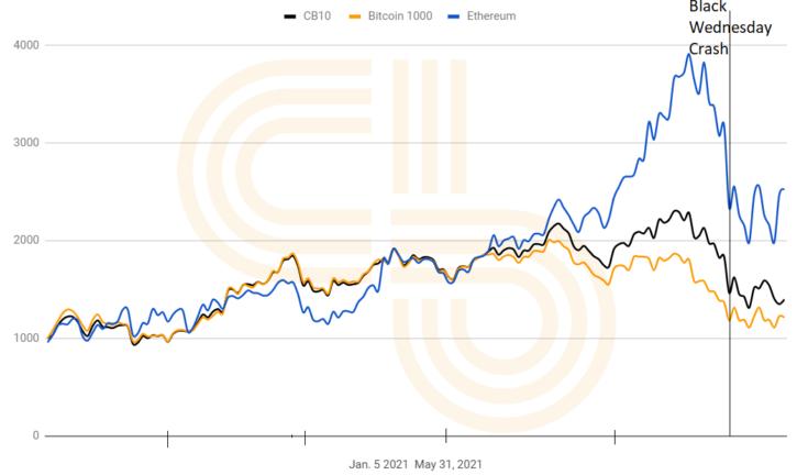 CB10, BTC, ETH Market Share