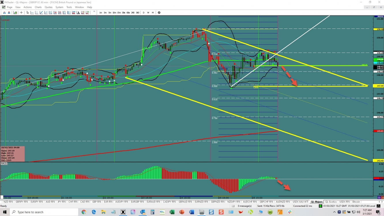 GBP/JPY 3rd channel opportunity