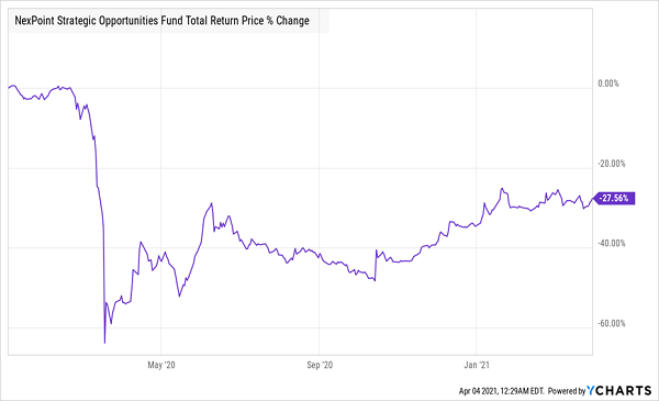 NHF Total Price Return Chart