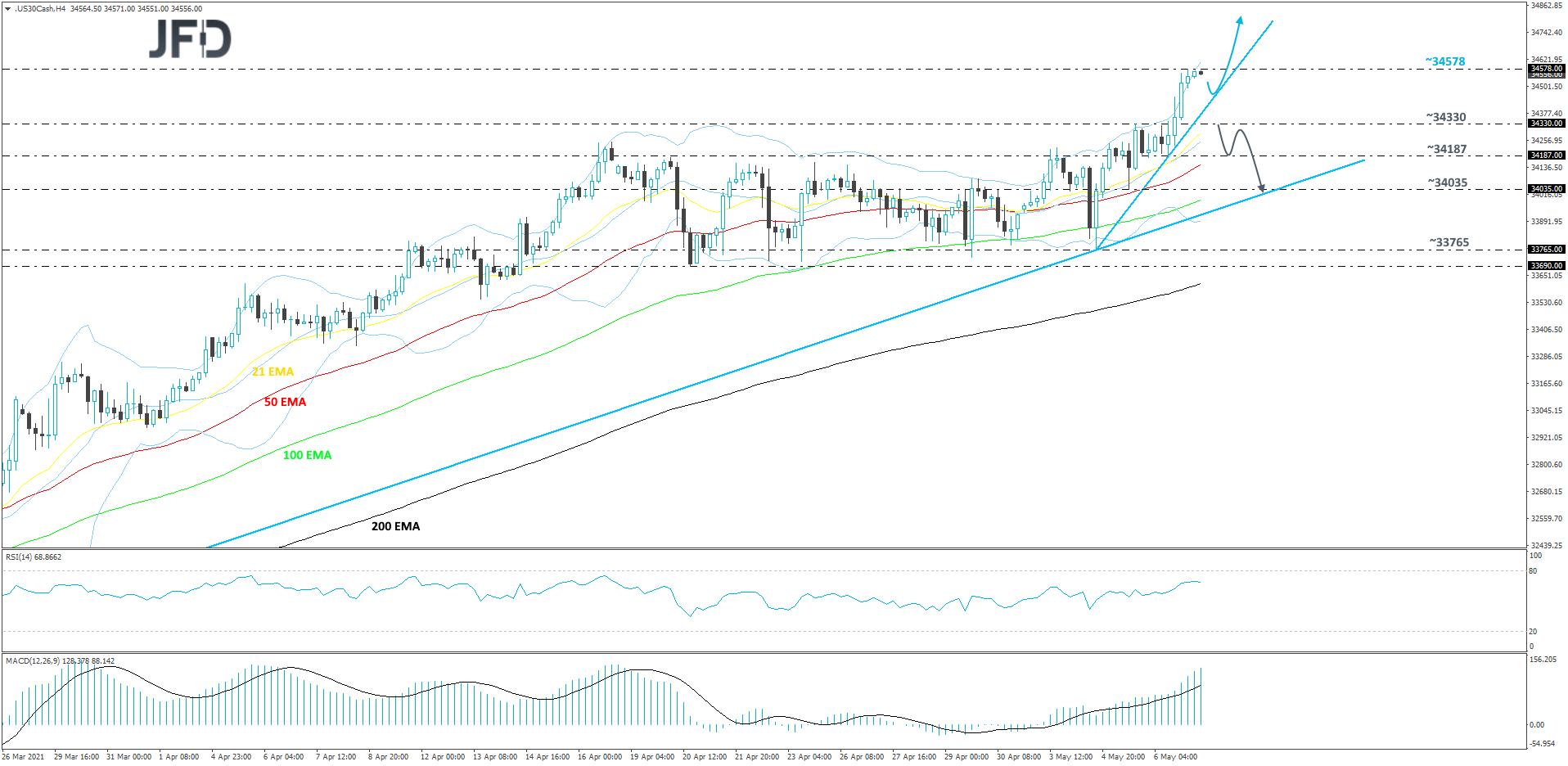 Dow Jones Industrial Average cash index 4-hour chart technical analysis