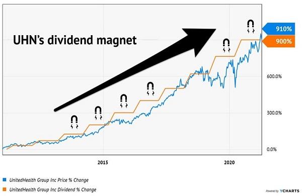 UNH-Dividend-Magnet-Chart