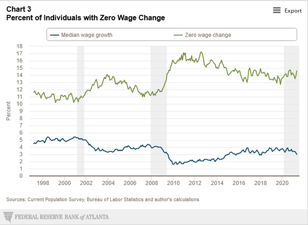Distribution of individual wage growth
