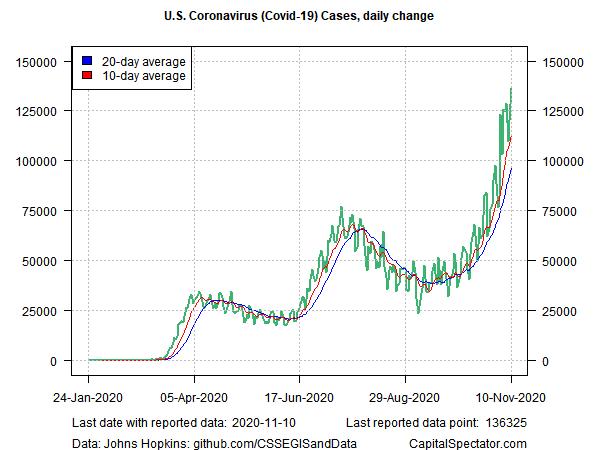 US Coronavirus Cases Daily Change
