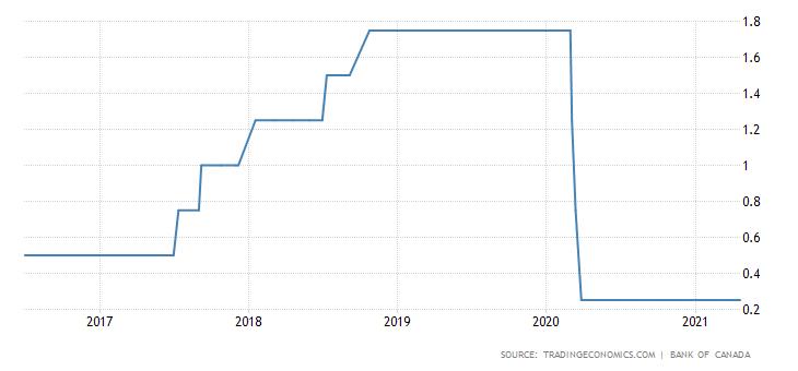 Canadian Dollar Rises Steadily | Investing.com