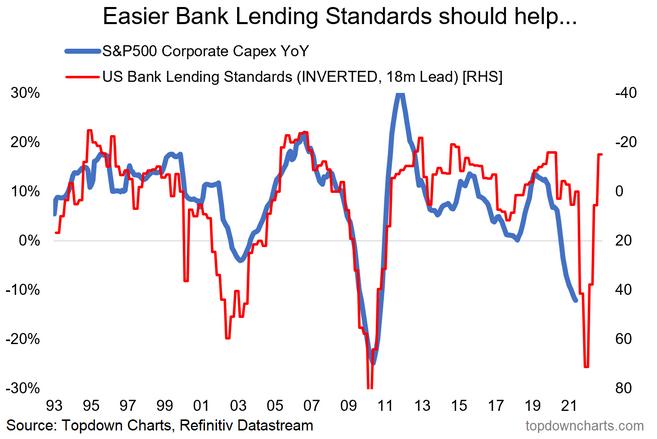 Easier Bank Lending Standards Should Help