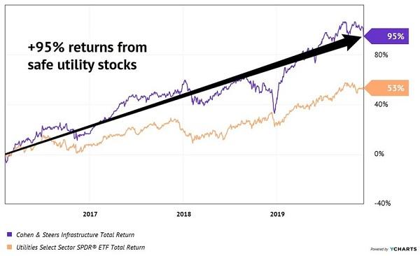 UTF-Closed Trade Total Returns