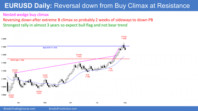 EURUSD Forex reversal down from nested wedge buy climax