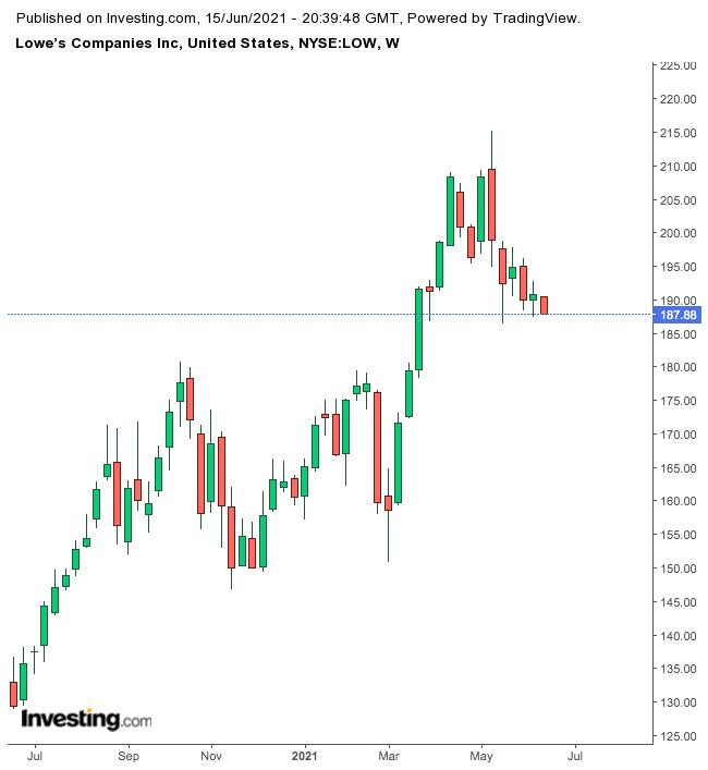 Lowe's Weekly Chart.