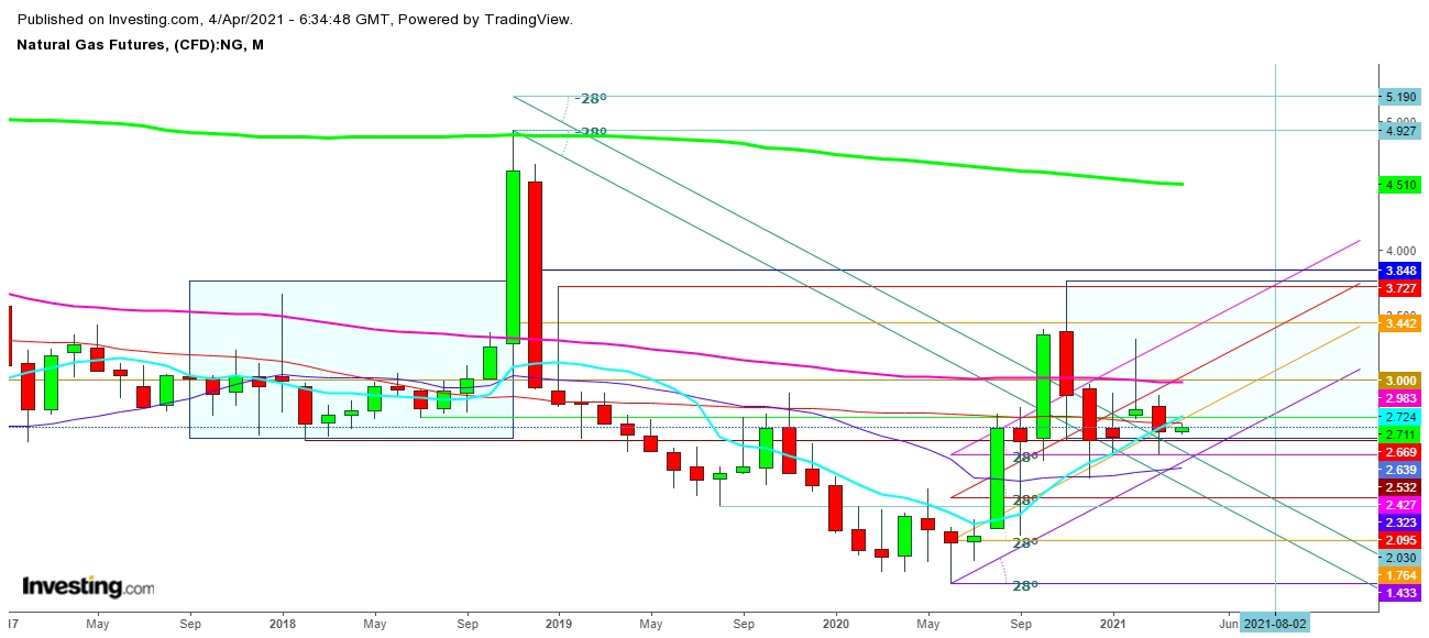 Natural Gas Futures Monthly Chart