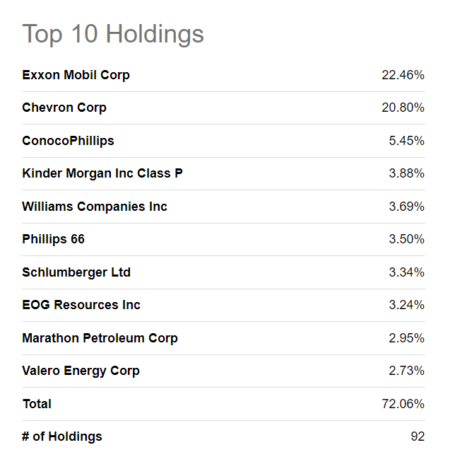 Top 10 Holdings
