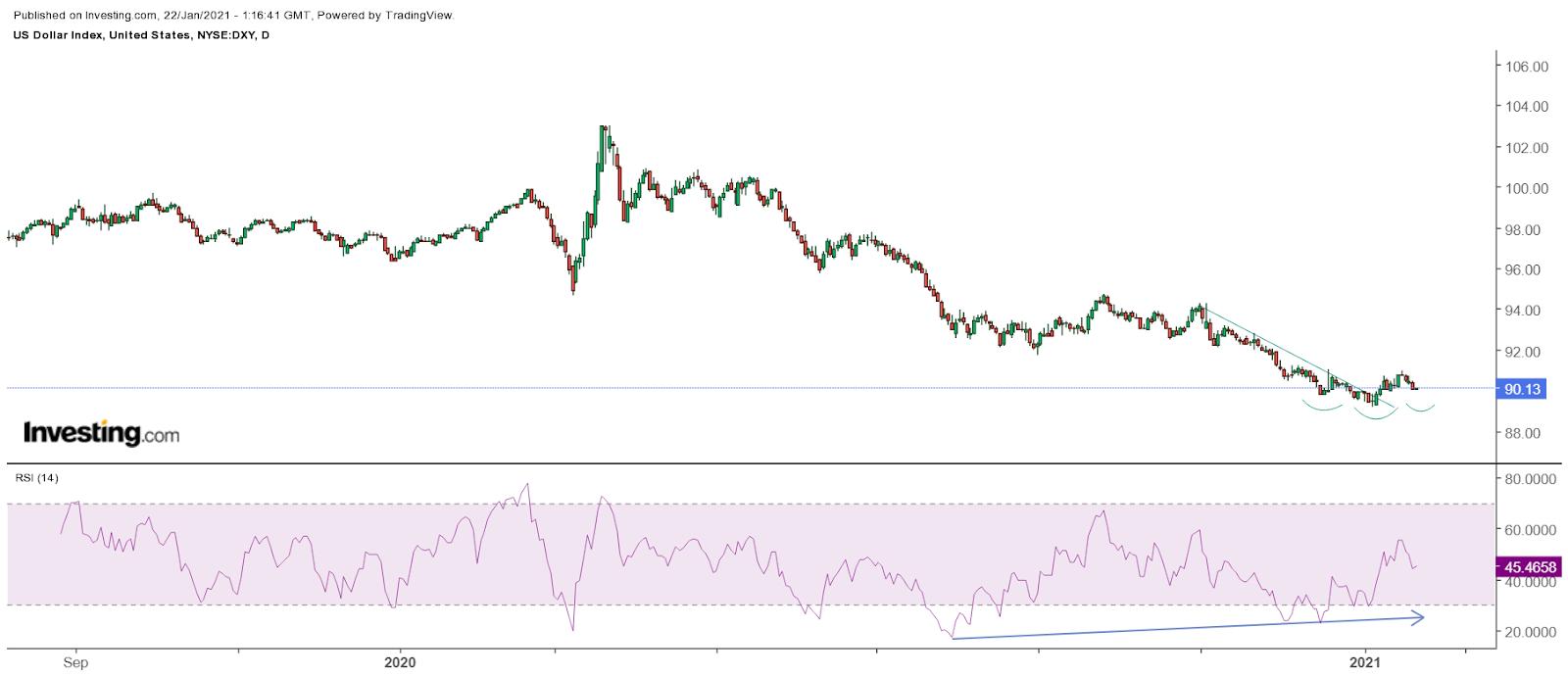 ABD Doları Günlük Grafik