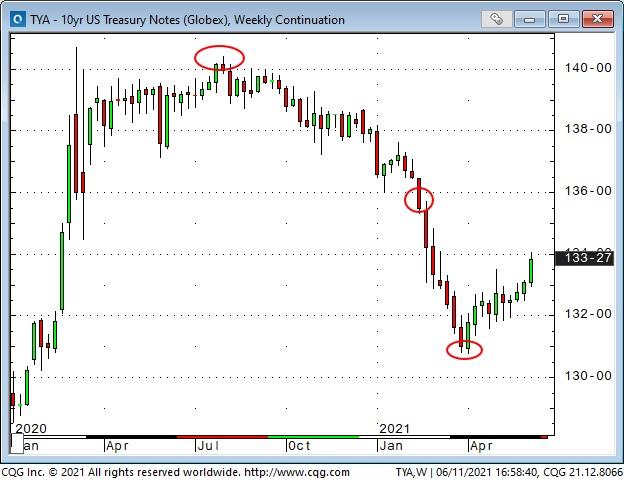 US 10 Yr Treasury Note Weekly Chart