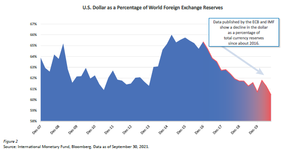US Dollar As %age Of World FX Reserve