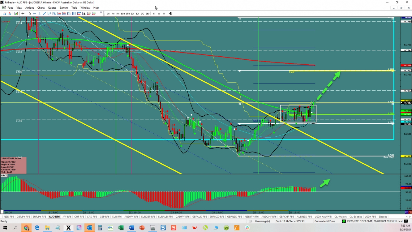 AUD/USD: Channel Break Out | Investing.com