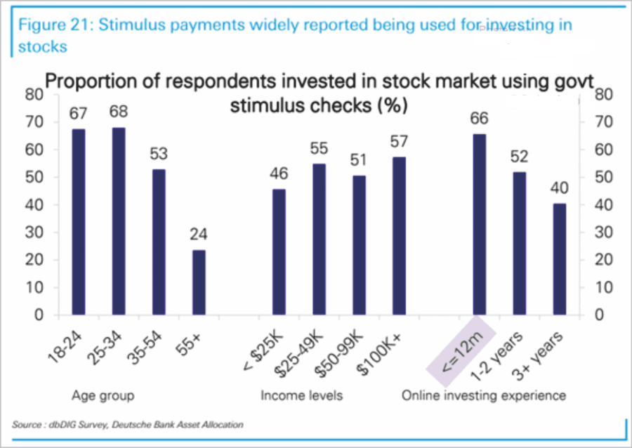 Retail Stimulus Checks Investing