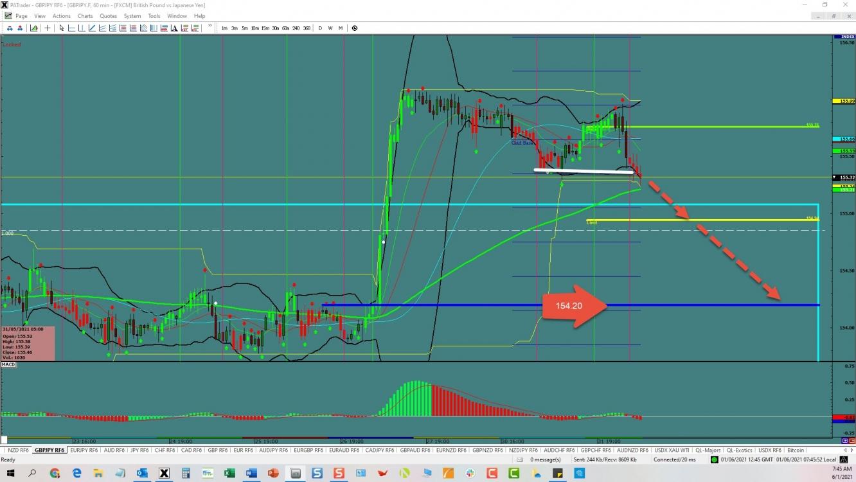 GBP/JPY: Breakdown | Investing.com