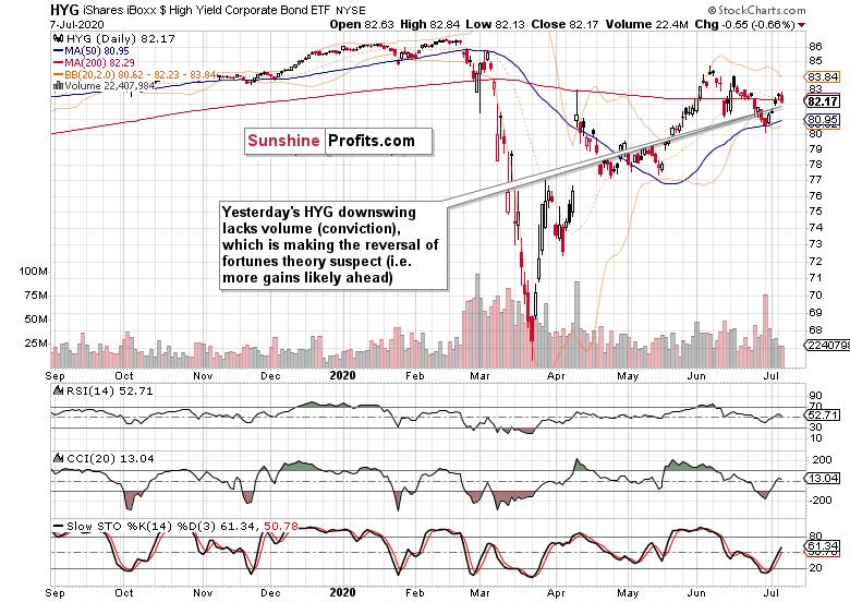 Daily High-Yield Corp Bonds ETF