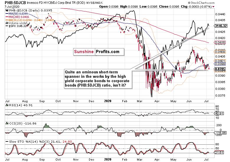 Daily High-Yield Corp Bonds:All Bonds