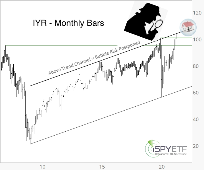 IYR Monthly