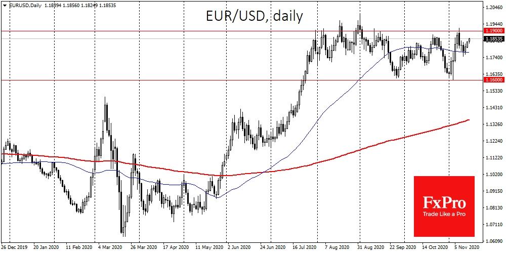 EURUSD again set to test 1.160-1.1900 bounds