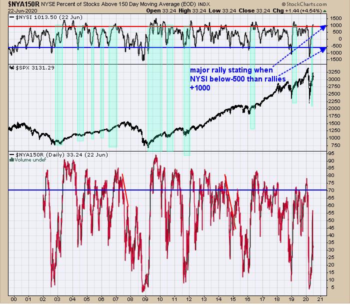 NYSE Stocks Above 150-DMA