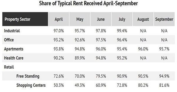 Rents By Sector Table Nareit