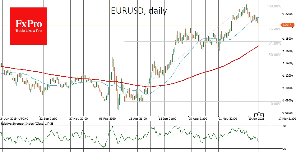 EURUSD is testing support at 1.2000