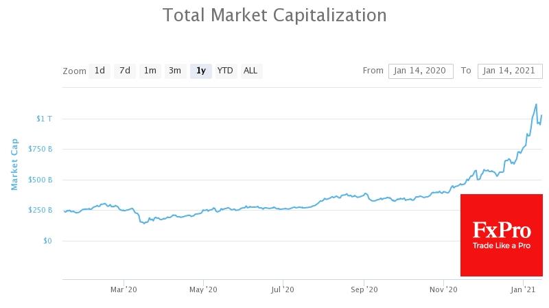 Total Cryptomarket cap surpassed $1 trillion