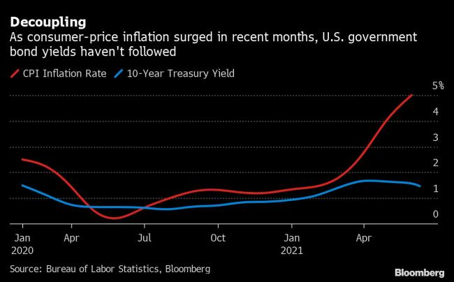 Summers Surprised by Bond Yields Falling Even as Inflation Jumps By Bloomberg thumbnail