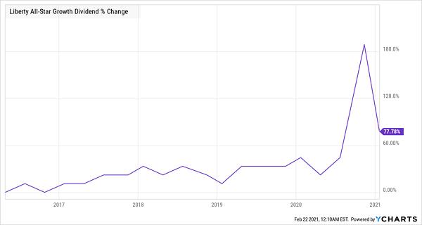 ASG Dividend Change Chart