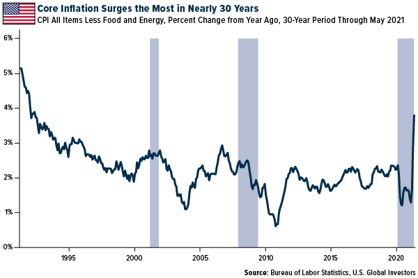 Core Inflation Surges the Most in nearly 30 years