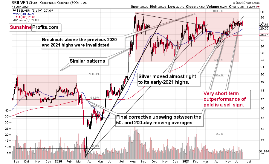 Silver Daily Chart.