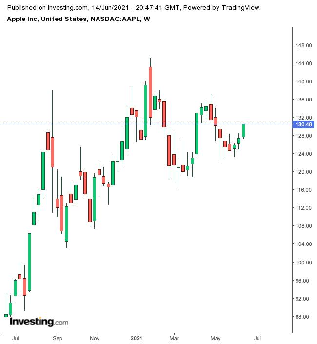 Apple Weekly Chart