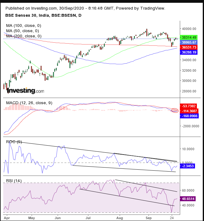 BSE Daily