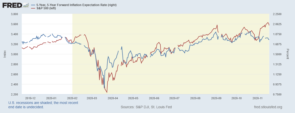 5-Year Forward Inflation Expectations