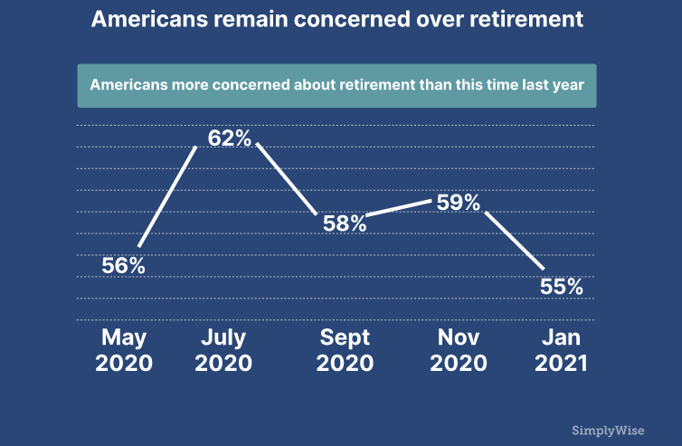 Americans Concerned About Retirement