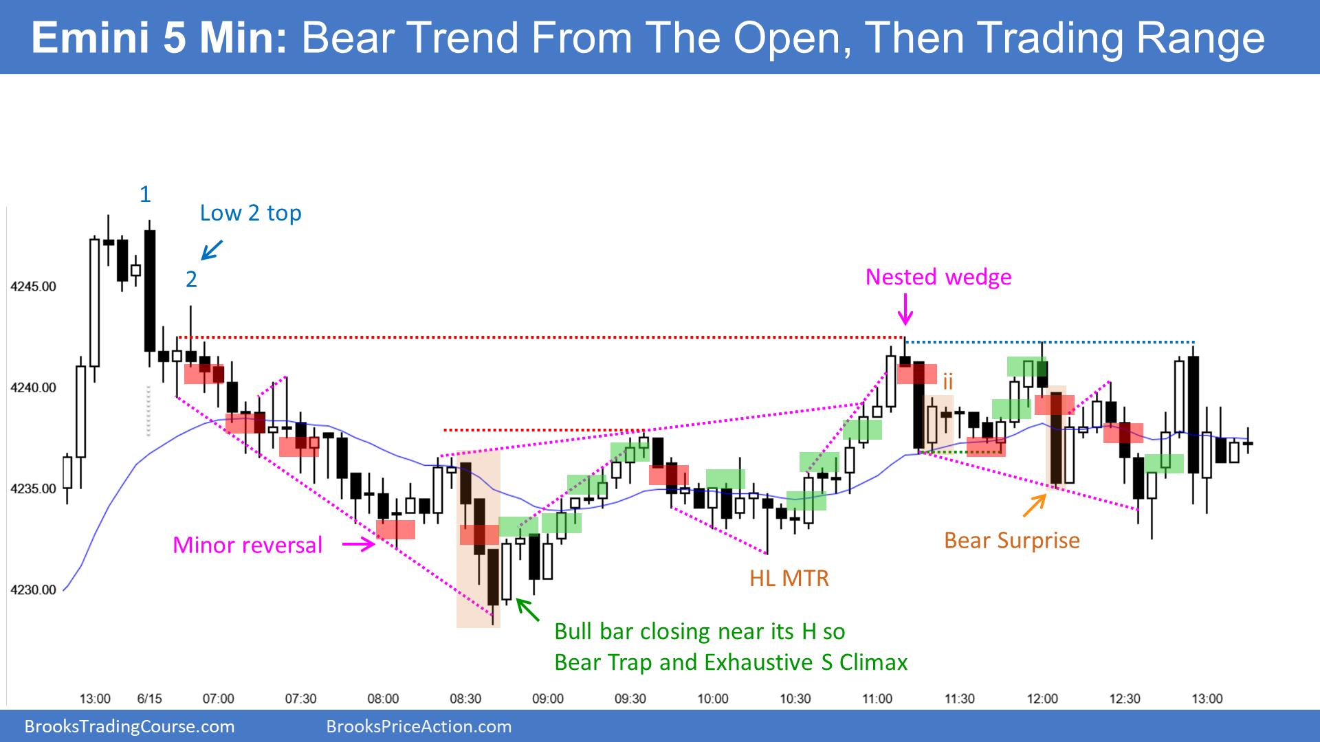 E-mini 5 Minute Bear Trend