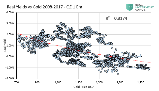Real Yield Vs Gold 2008-2017 - QE 1 Era