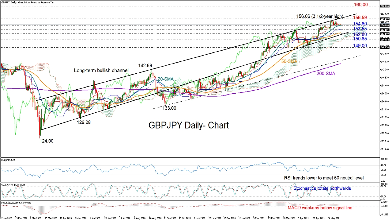 GBPJPY_daily_11_06