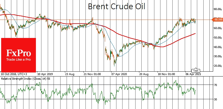 Brent: move above $70 could see the bears capitulation
